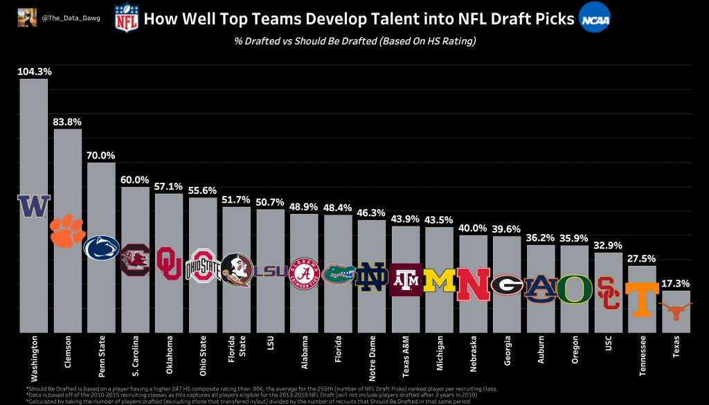 how well top teams develop Talent